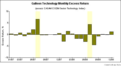 galleon_excess