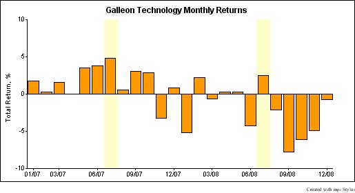 galleon_rets