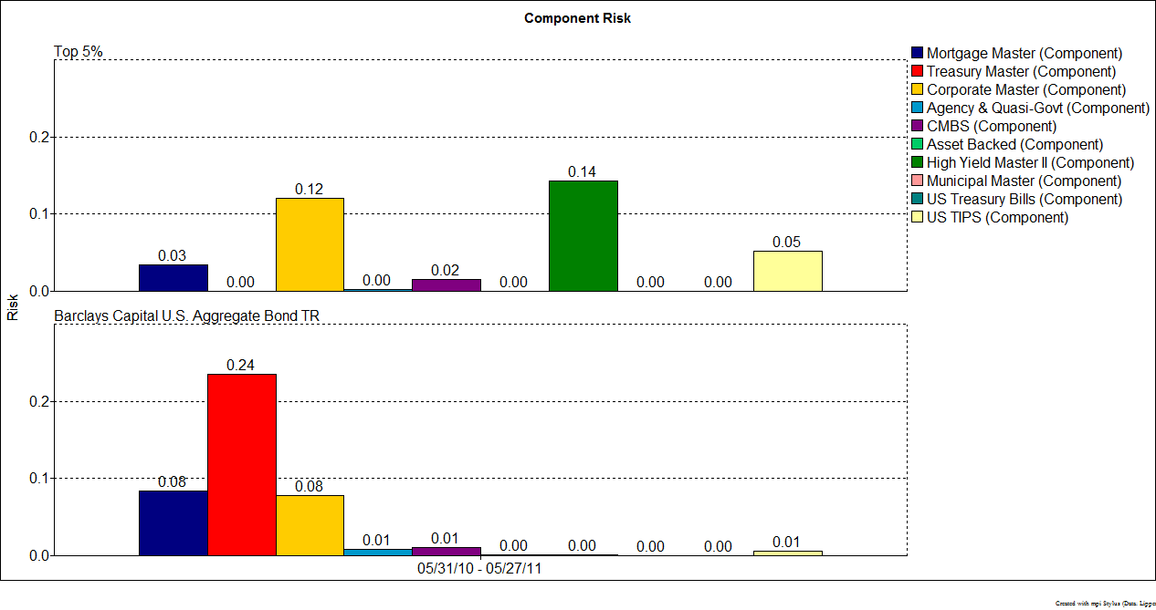 Contribution to Systematic Risk by Components