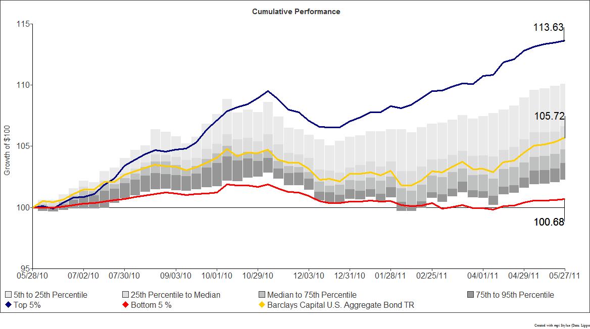 Cumulative Performance Chart