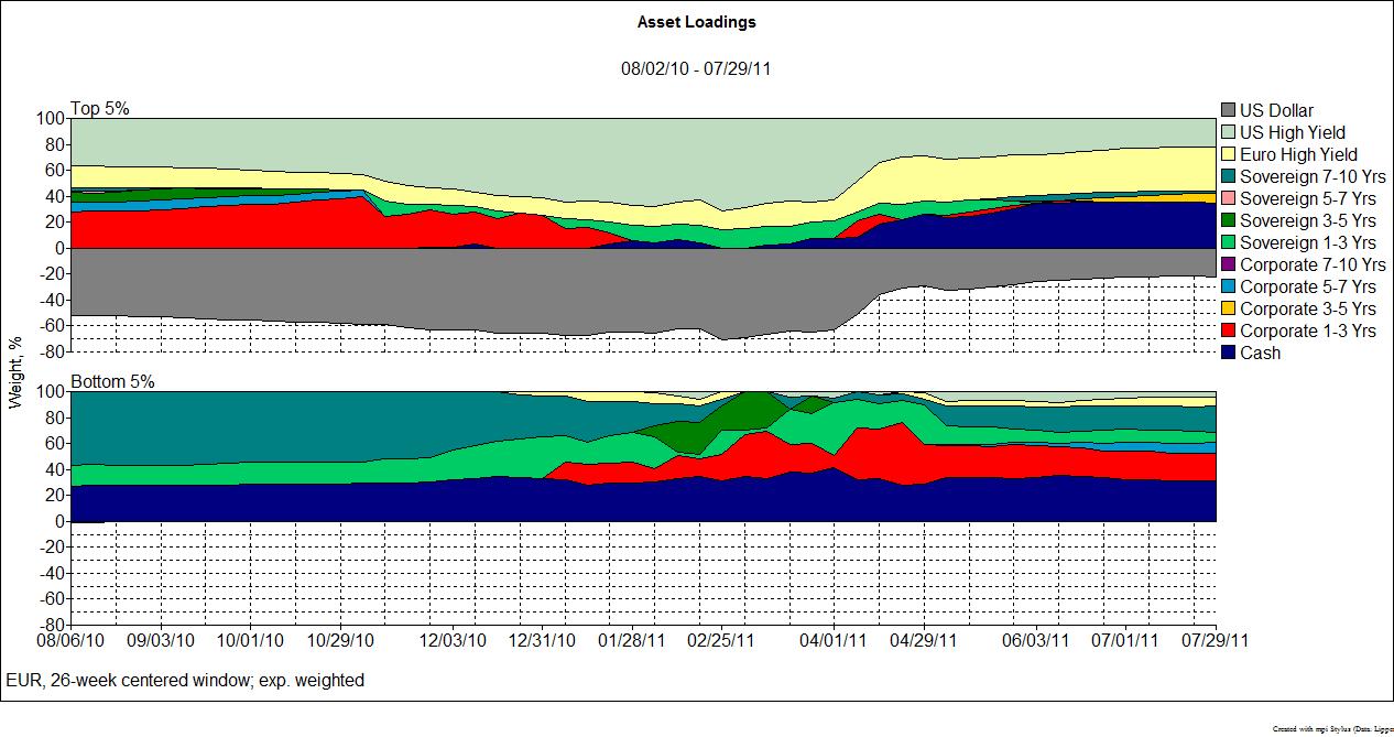 Dynamic Asset Loadings