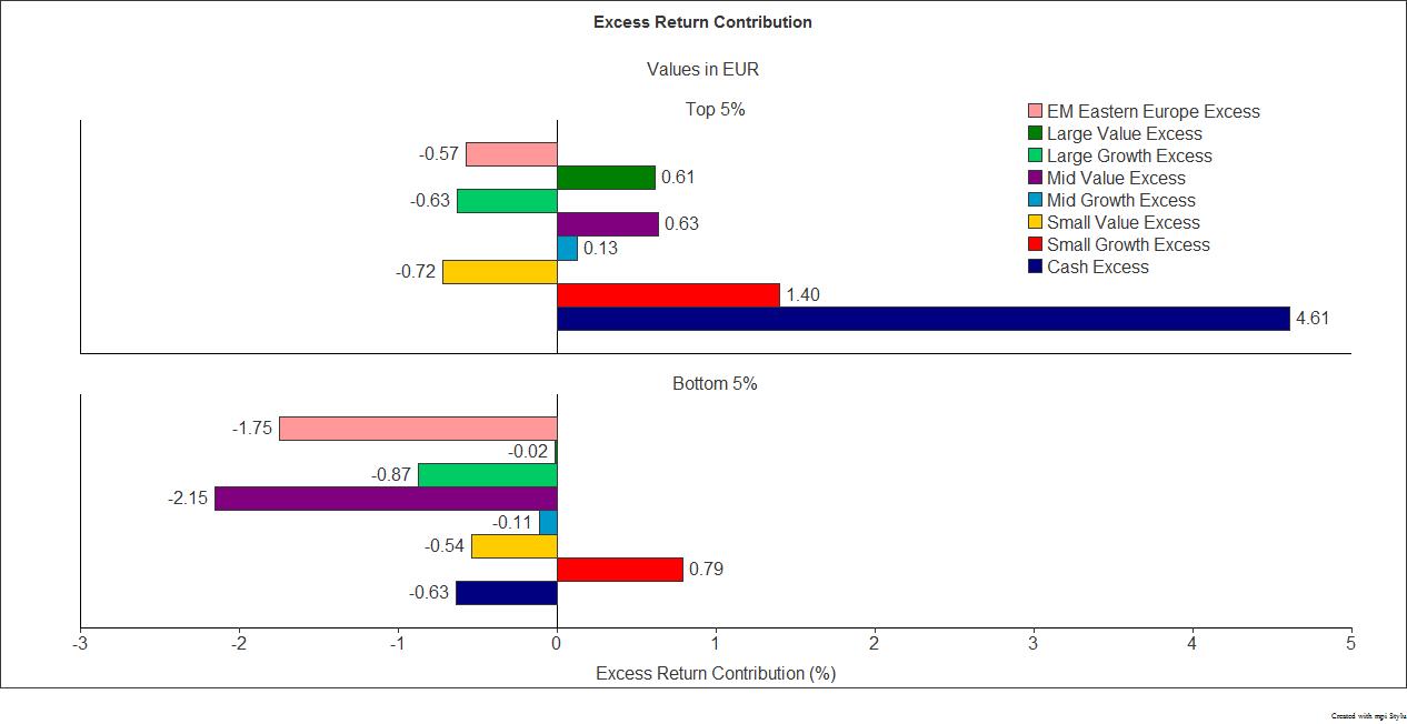 Excess Return Contribution