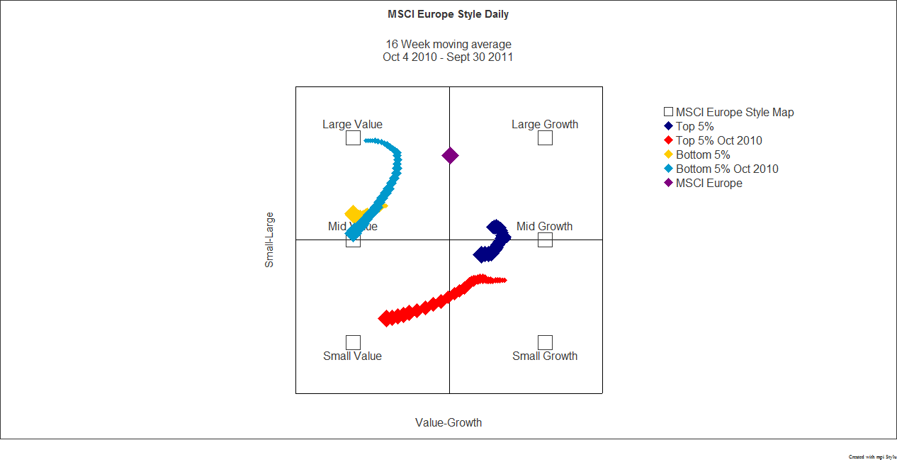 MSCI Europe Style and Capitalization Map