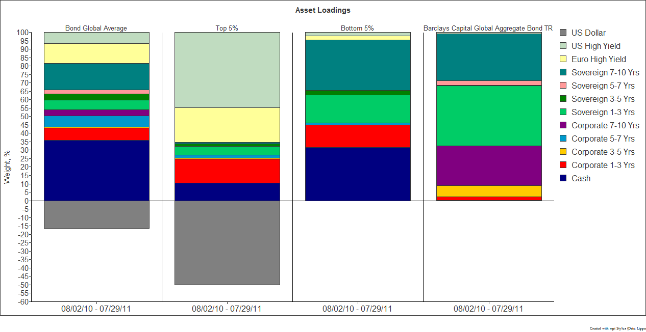 Universe, Funds', and Benchmark Average Asset Loadings