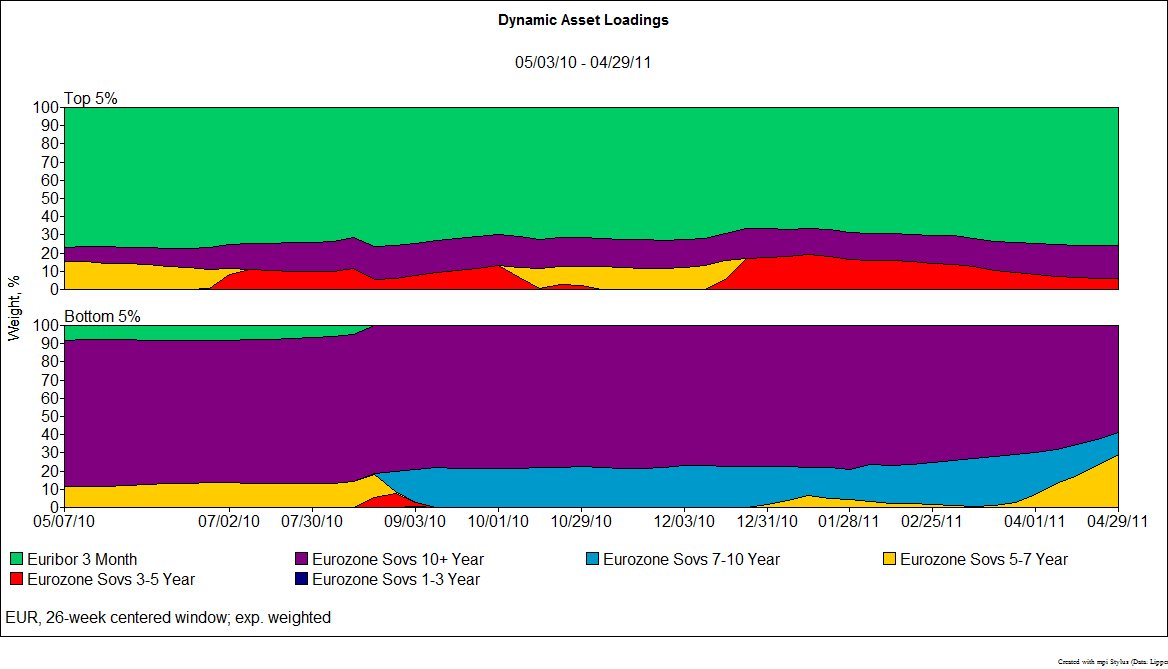 Universe, Funds', and Benchmark Dynamic Asset Loadings – Maturity factors