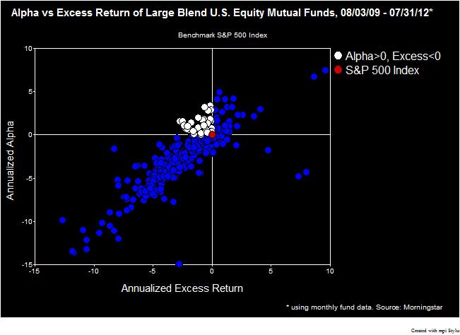 Alpha vs Excess return