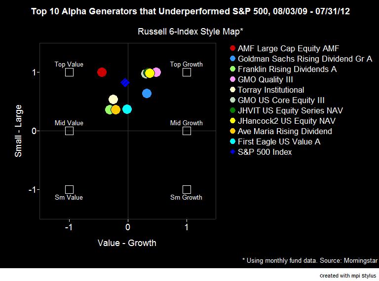 Excess return positive, alpha negative, top 10