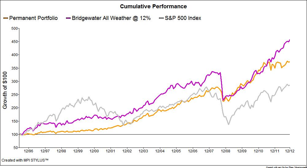 Bridgewater All Weather and Permanent Portfolio performance