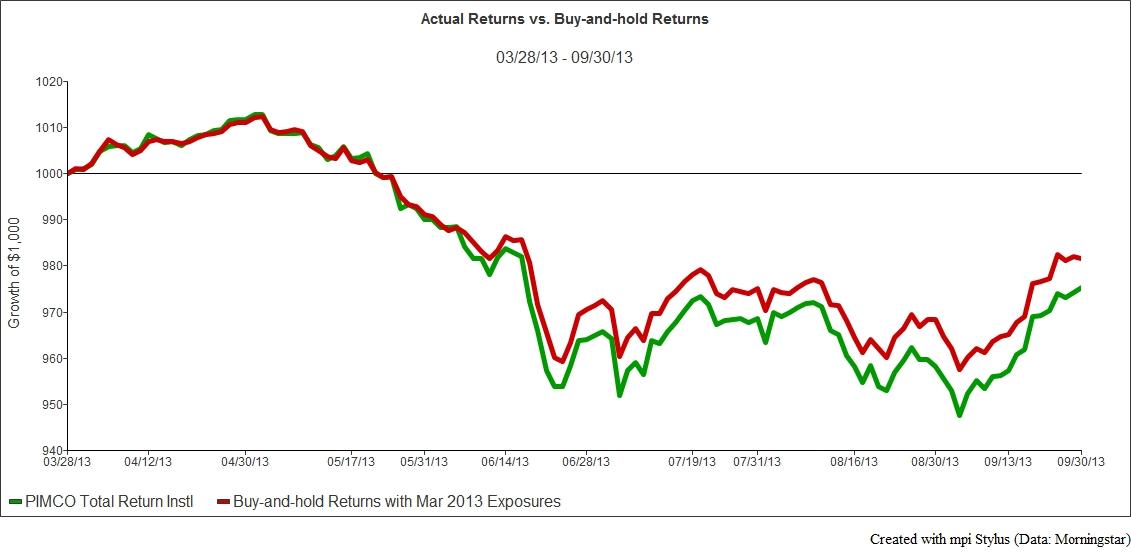 Exibit 3a - Returns vs Buy Hold