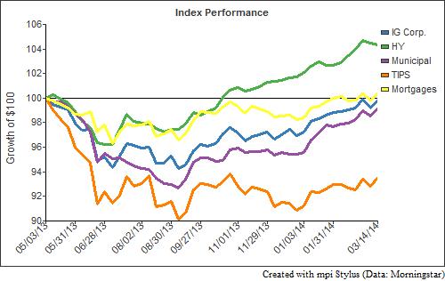 IndexPerformance