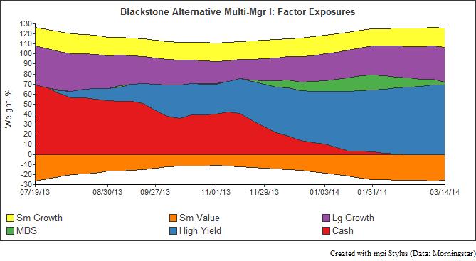 Blackstone Alt Exposure