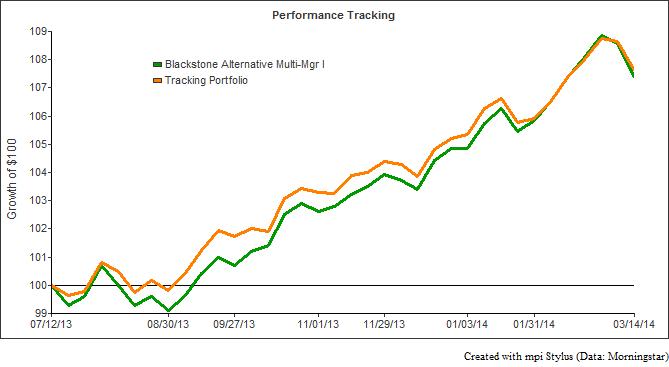 Blackstone Performance