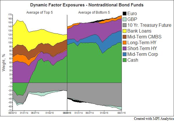 Dynamic Factor Exposures