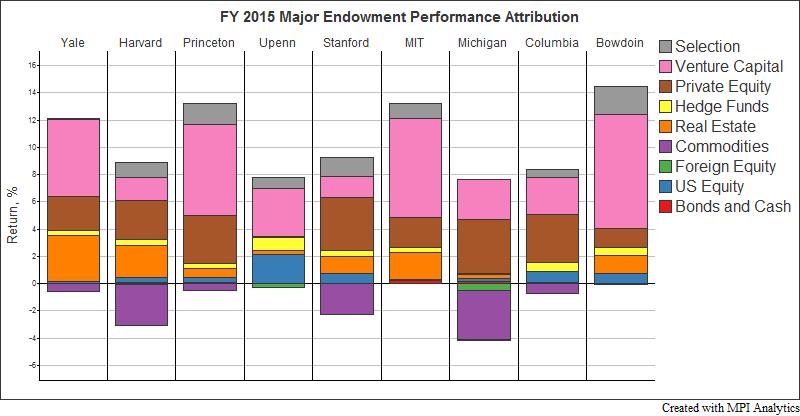 Endowment_attrib
