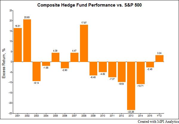 Hedge Fund Composite Performance