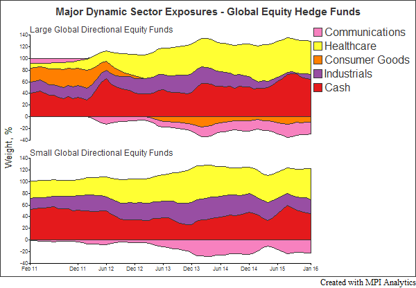 Major Dynamic Sector Exposures