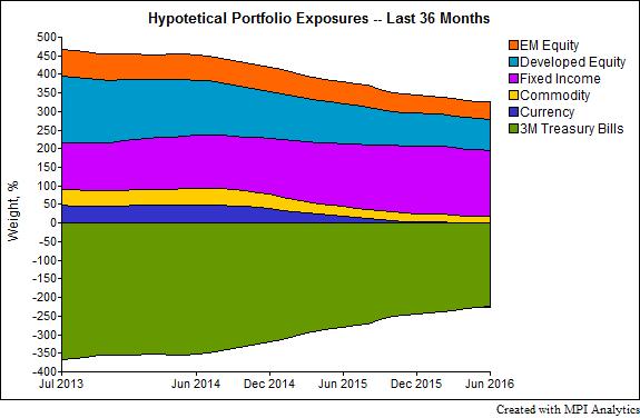 qtedge_exposures chart 3