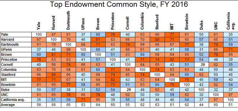 endowmentcommonstyle