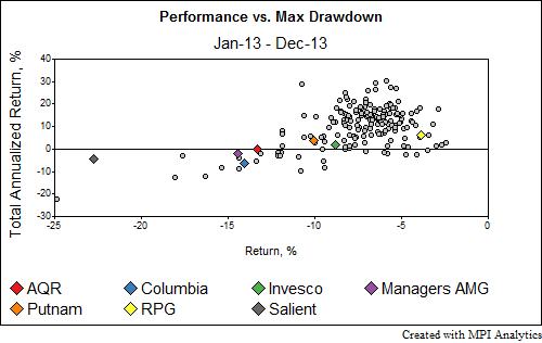 risk parity | Markov Processes International