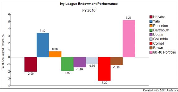 ivy league schools endowments - 575×299
