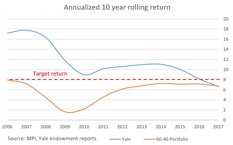 endowment model