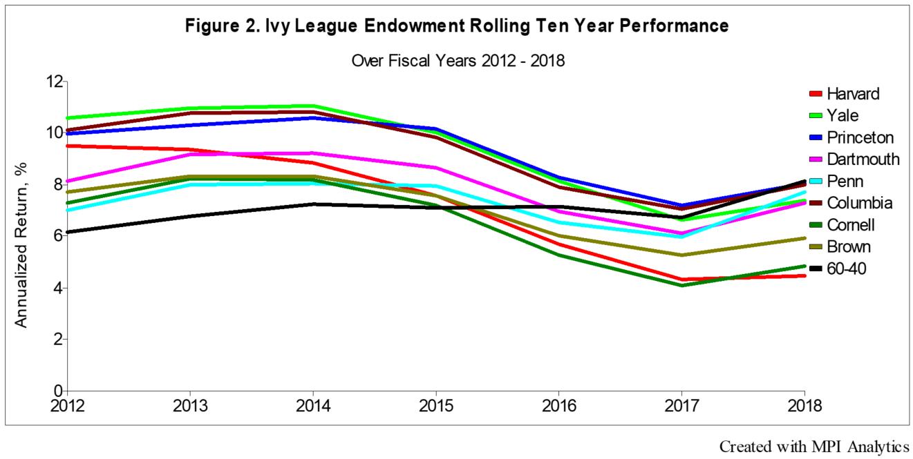 ivy league schools endowments - 1321×665