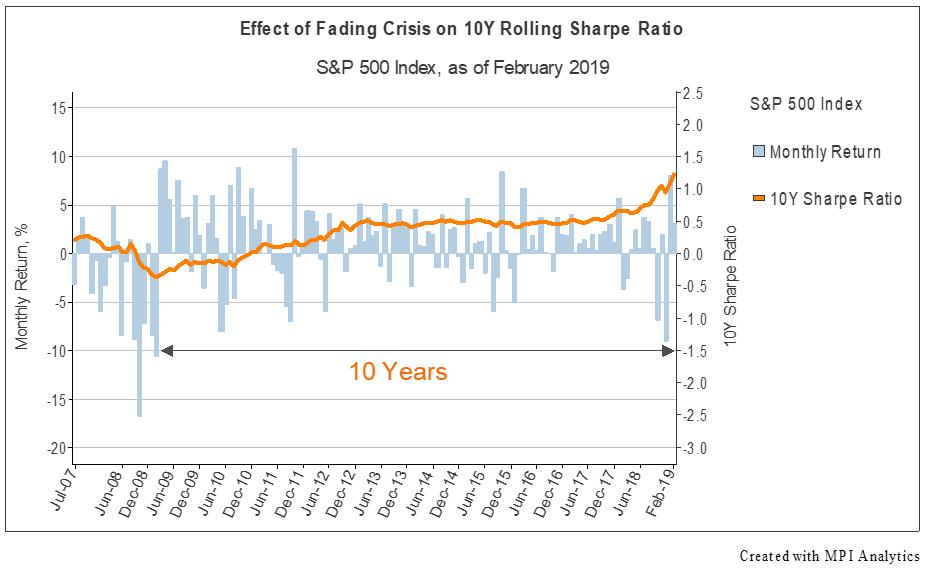 Fund Ratings Get Volatile | Markov Processes International