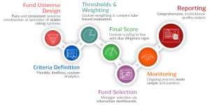 MPI's flexible software and unique fund rating capabilities offers an unparalleled set of features for wealth management firms, institutional consultants, defined contribution advisors and record keepers, and other investment organizations seeking to apply their own criteria to fund selection.