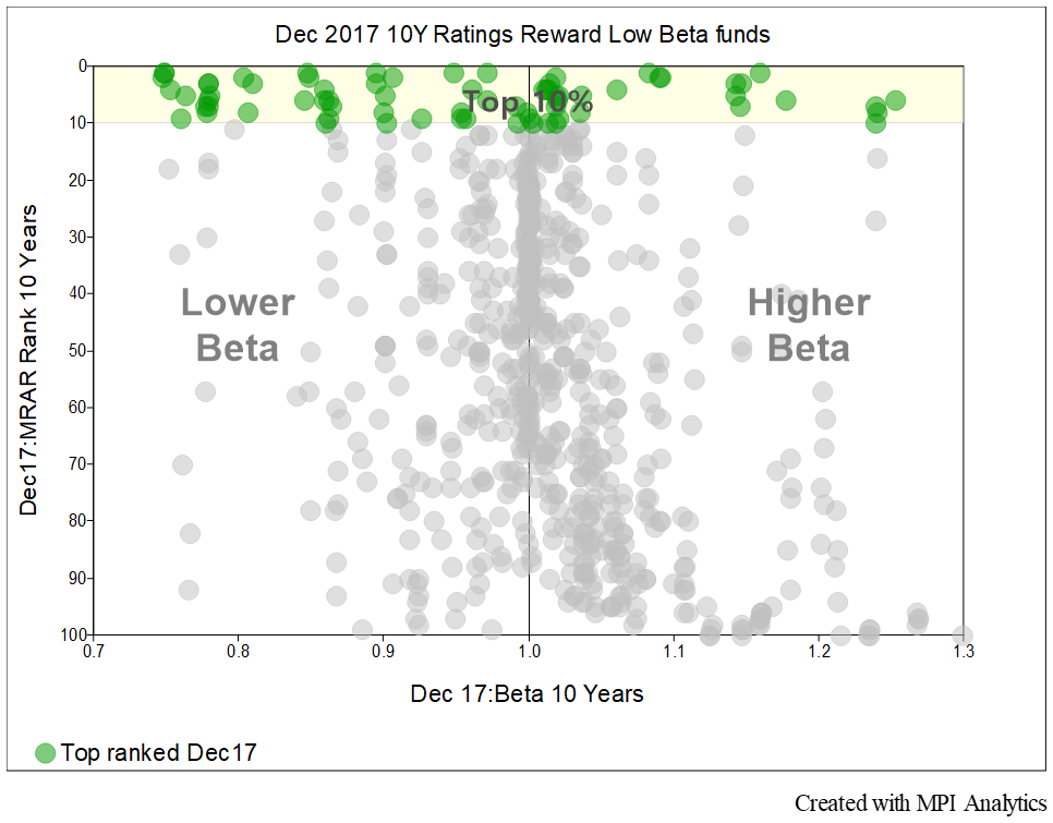 Chasing Top-Rated Funds: Are We Investing In Outliers