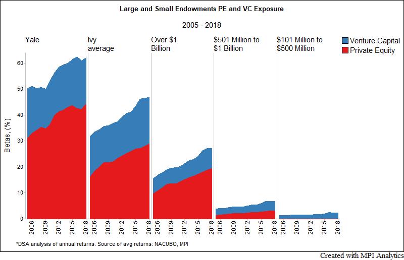 Endowment investment returns waluty forex biz